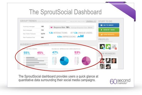 Image of Social Media Dashboard