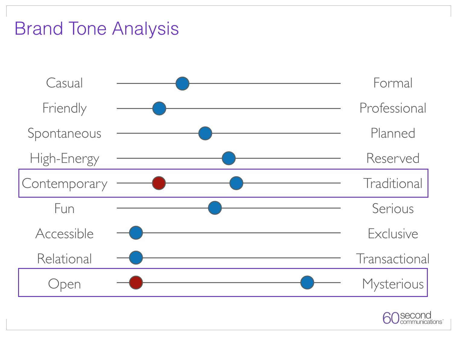 Image of Brand Tone