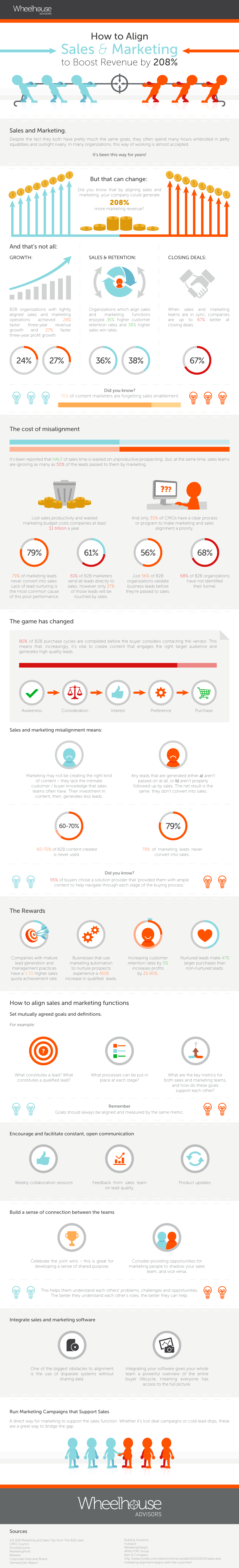 WHA-Infographic-How-to-Align-Sales-Marketing-to-Bost-Revenue-V3